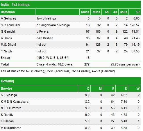 2011 world cup final scorecard of india http goo gl rktbe
